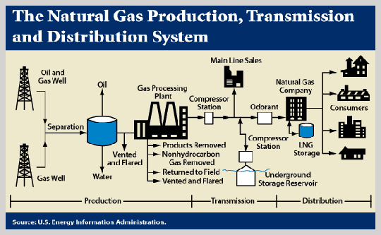Natural Gas Delivery System